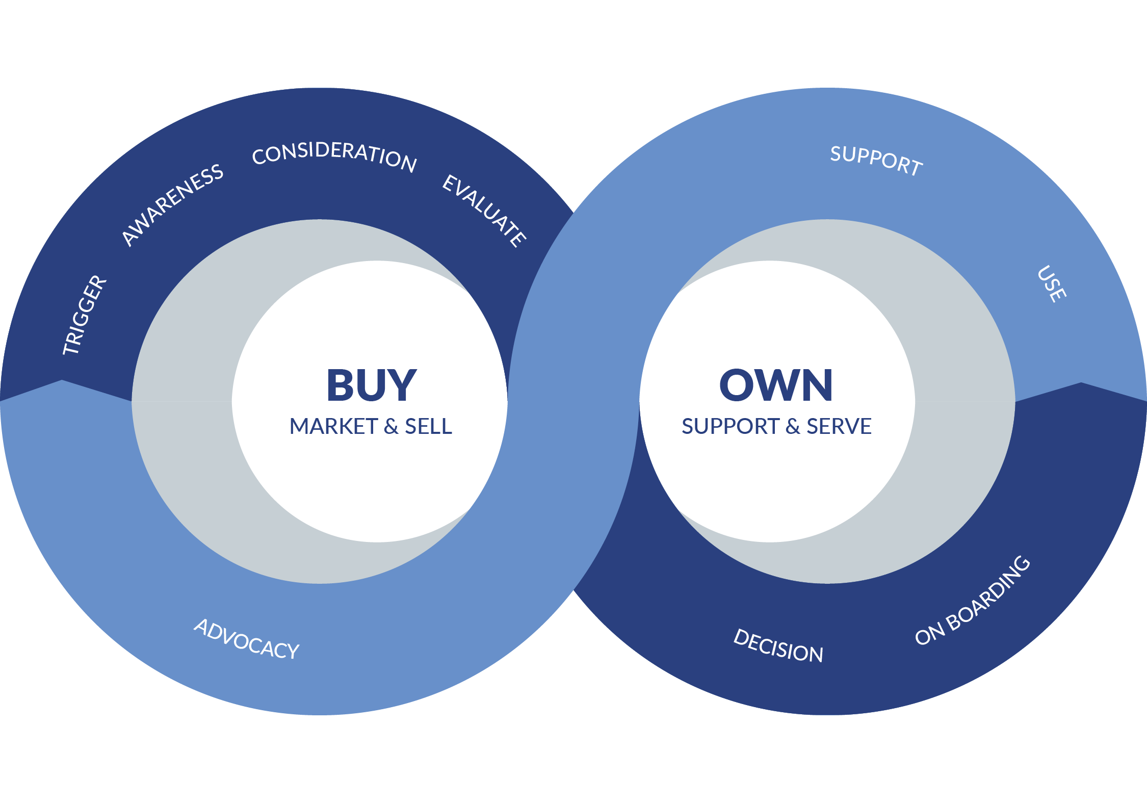 Purchase Journey – CX